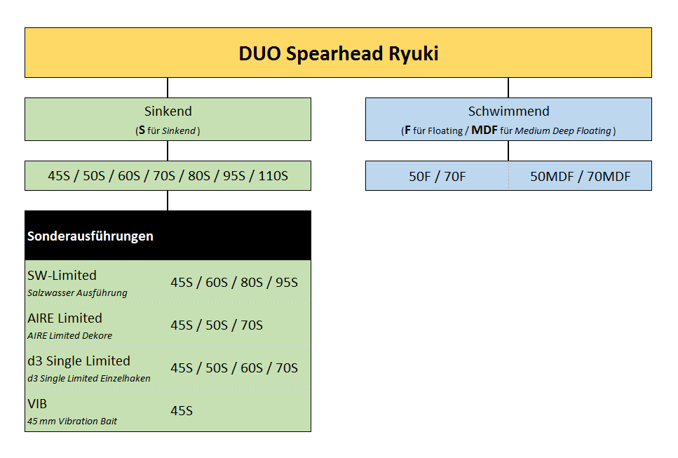 Review DUO Spearhead Ryuki